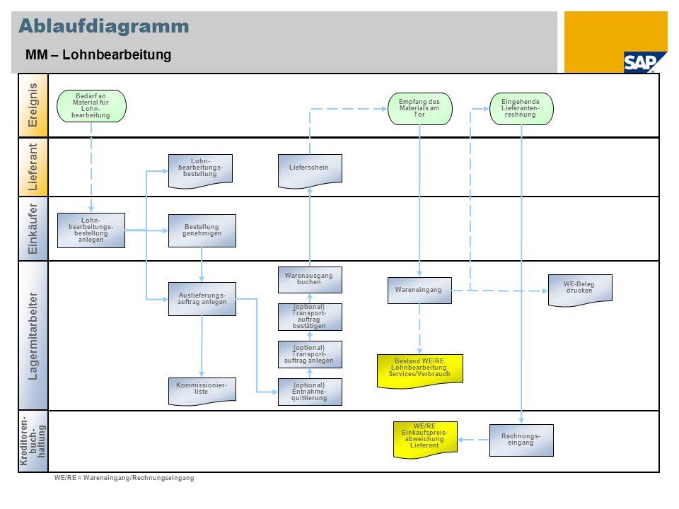 Ablaufdiagramm MM – Lohnbearbeitung Einkäufer Lagermitarbeiter Kreditoren- buch- haltung Ereignis Lieferant Empfang des Materials am Tor Kommissionier