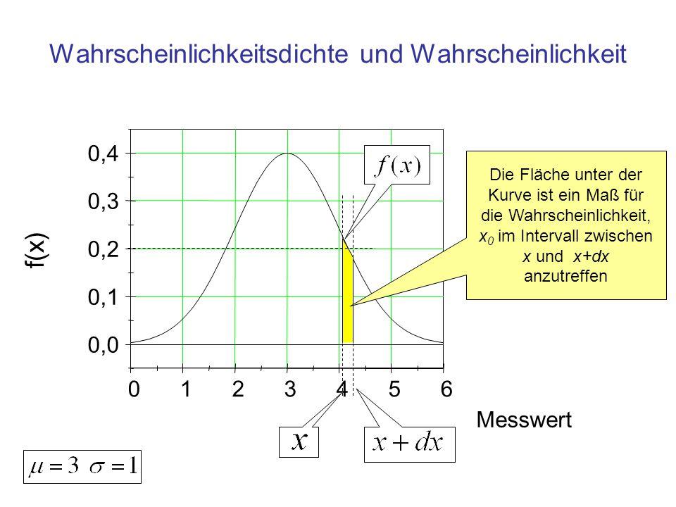 0123456 0,0 0,1 0,2 0,3 0,4 Messwert f(x) 68% der Gesamtfläche liegen zwischen den Grenzen μ-σ und μ+σ Fläche in den Grenzen der Standardabweichung
