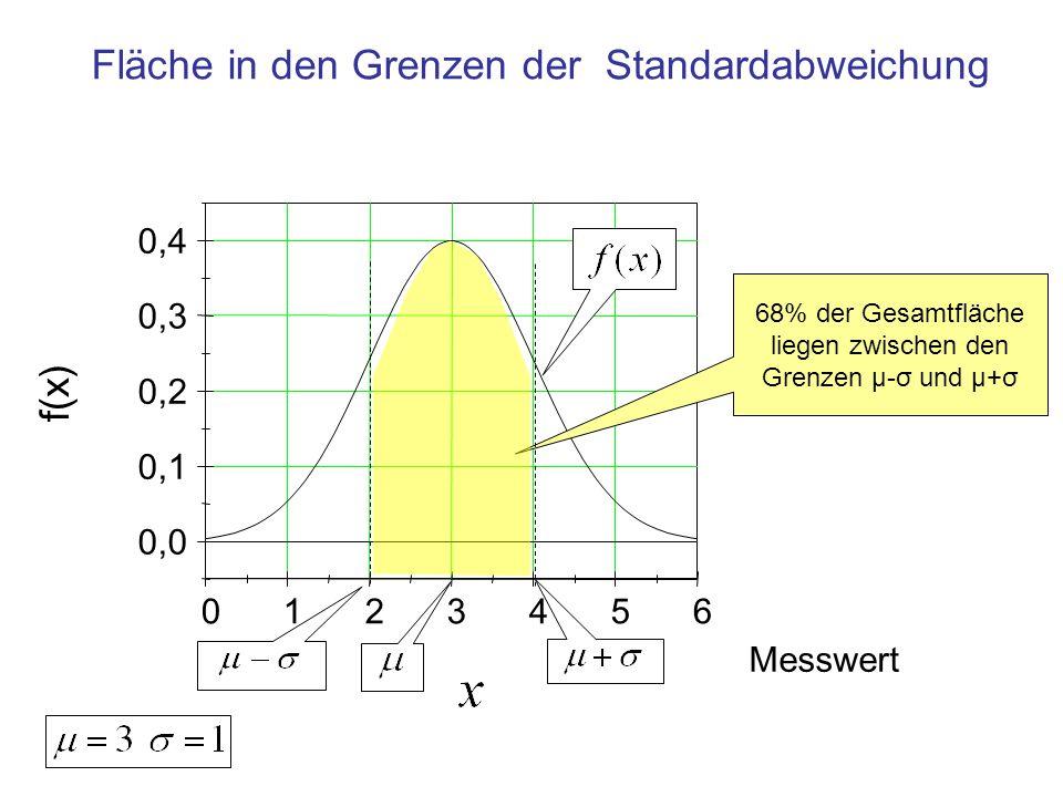 Bedeutung der Standardabweichung Messwert zwischen Wahrscheinlichkeit, diesen Messwert zu finden μ-σ und μ+σ In 68 % aller Beobachtungen μ-2σ und μ+2σ In 95 % aller Beobachtungen μ-3σ und μ+3σ In 99,7 % aller Beobachtungen