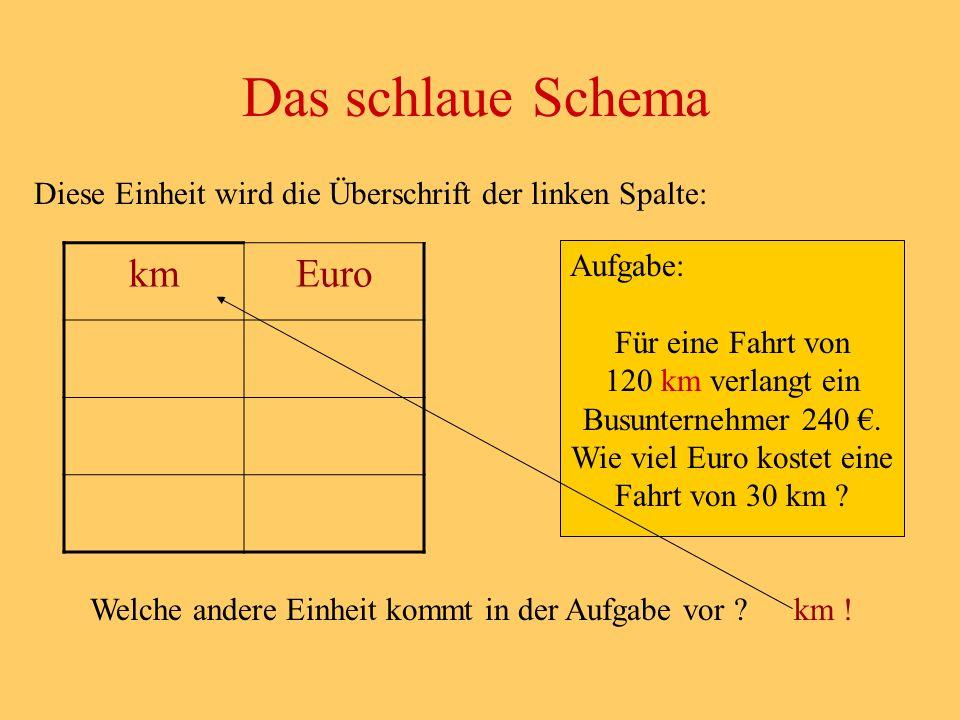 Diese Einheit wird die Überschrift der linken Spalte: Das schlaue Schema Aufgabe: Für eine Fahrt von 120 km verlangt ein Busunternehmer 240 €. Wie vie