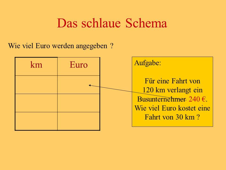 Wie viel Euro werden angegeben ? Das schlaue Schema Aufgabe: Für eine Fahrt von 120 km verlangt ein Busunternehmer 240 €. Wie viel Euro kostet eine Fa