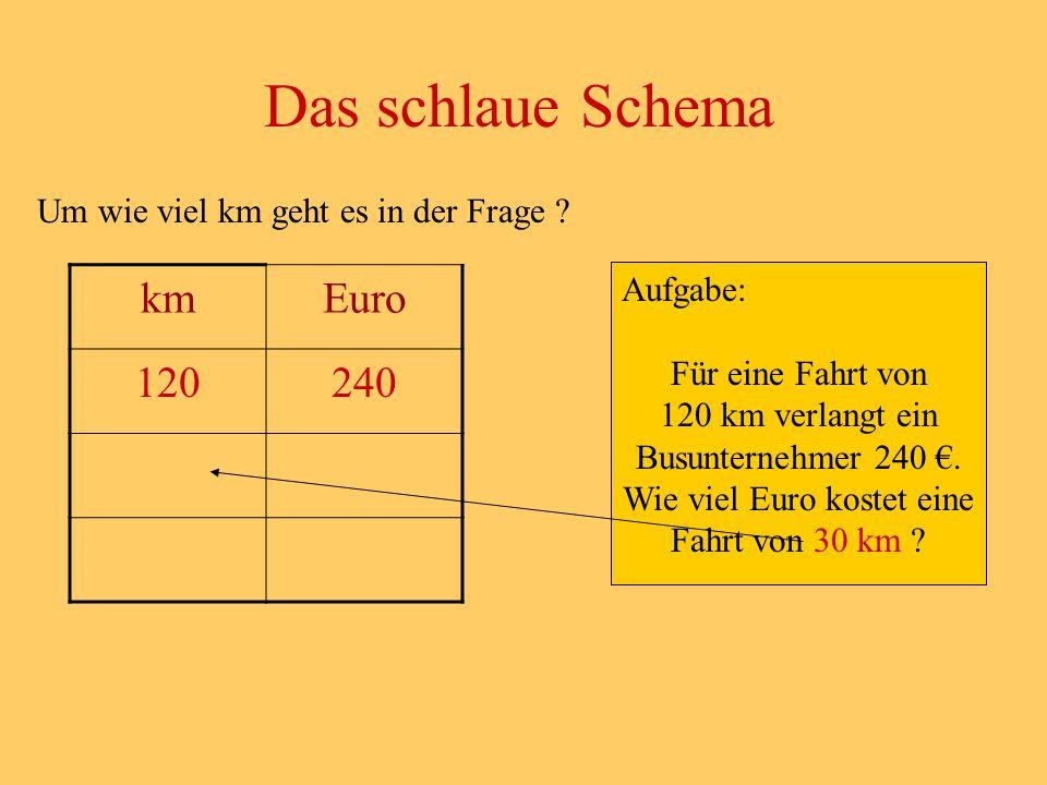 Um wie viel km geht es in der Frage ? Das schlaue Schema Aufgabe: Für eine Fahrt von 120 km verlangt ein Busunternehmer 240 €. Wie viel Euro kostet ei