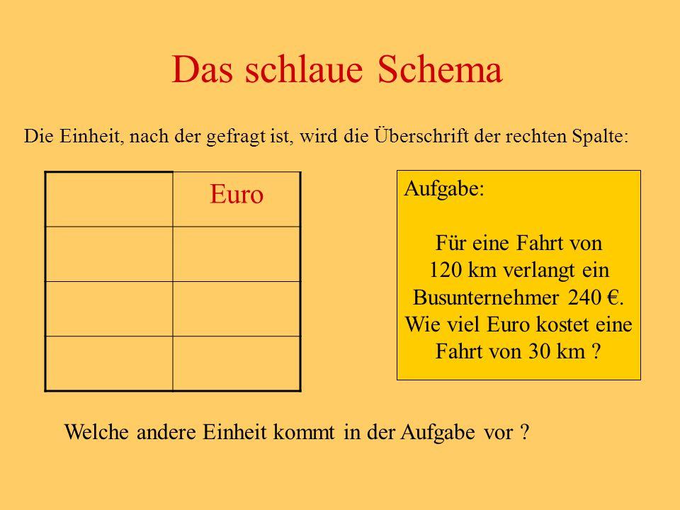 Die Einheit, nach der gefragt ist, wird die Überschrift der rechten Spalte: Das schlaue Schema Aufgabe: Für eine Fahrt von 120 km verlangt ein Busunternehmer 240 €.