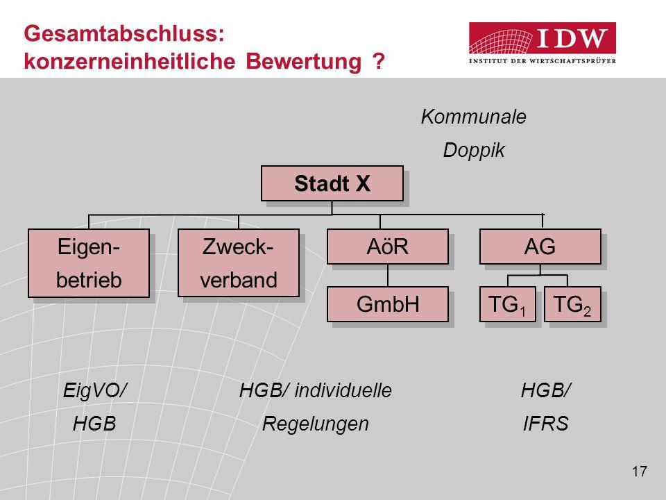 17 Gesamtabschluss: konzerneinheitliche Bewertung ? Stadt X AöR AG Zweck- verband TG 1 TG 2 Eigen- betrieb GmbH HGB/ IFRS HGB/ individuelle Regelungen