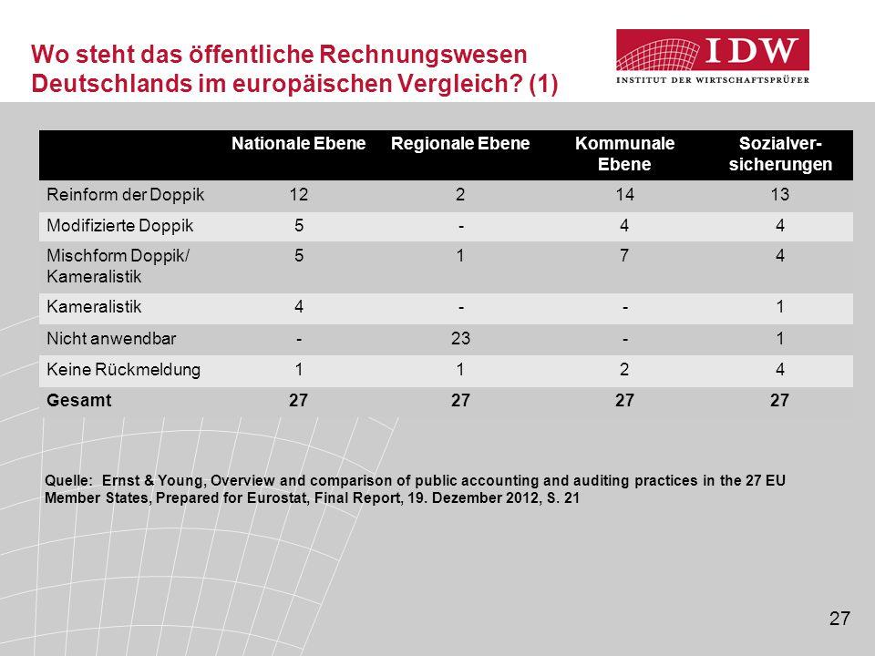 27 Wo steht das öffentliche Rechnungswesen Deutschlands im europäischen Vergleich? (1) Quelle: Ernst & Young, Overview and comparison of public accoun