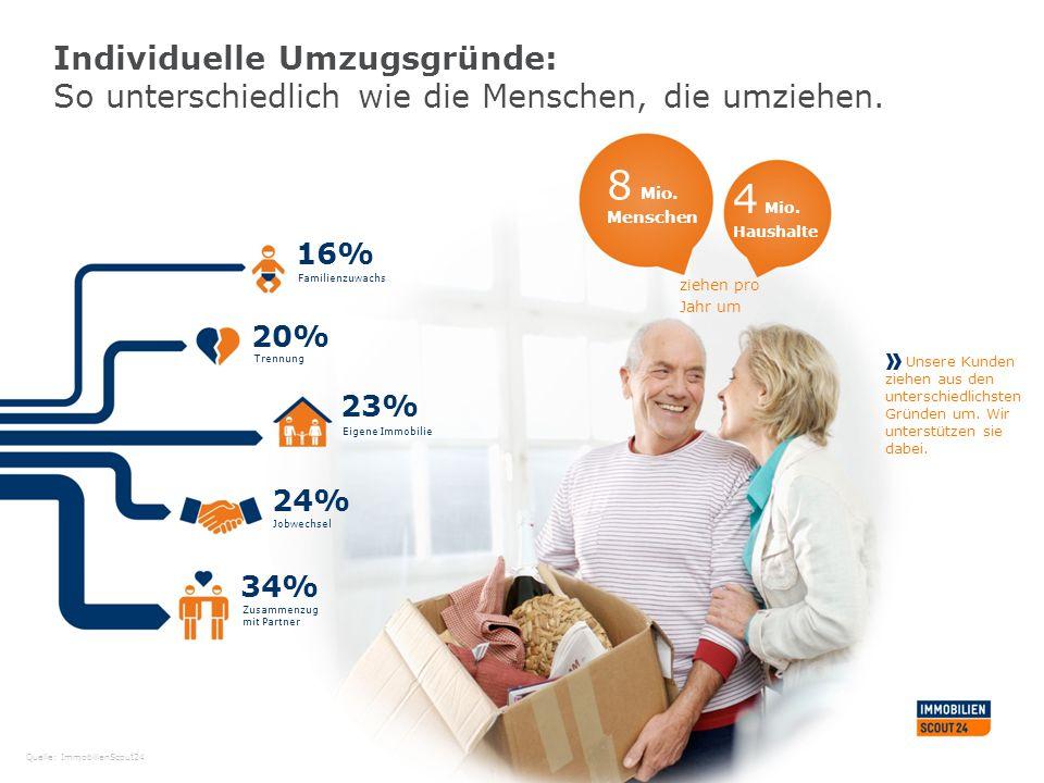 Individuelle Umzugsgründe: So unterschiedlich wie die Menschen, die umziehen. 8 Mio. Menschen 4 Mio. Haushalte 16% 20% 23% 24% 34% Zusammenzug mit Par