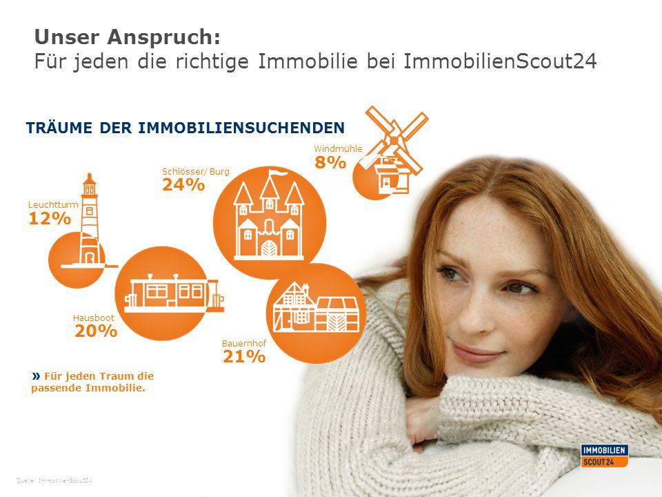 Unser Anspruch: Für jeden die richtige Immobilie bei ImmobilienScout24 Quelle: ImmobilienScout24 TRÄUME DER IMMOBILIENSUCHENDEN Für jeden Traum die pa