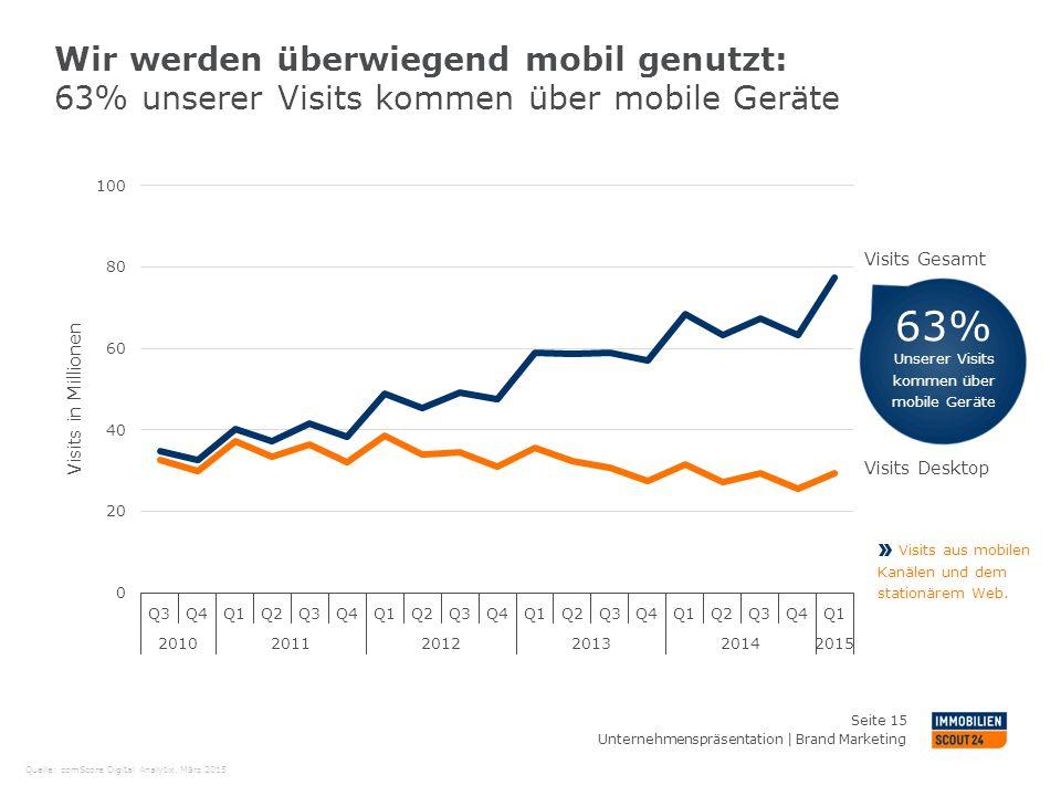 Wir werden überwiegend mobil genutzt: 63% unserer Visits kommen über mobile Geräte Seite 15 Visits in Millionen Visits Desktop Visits Gesamt Visits au