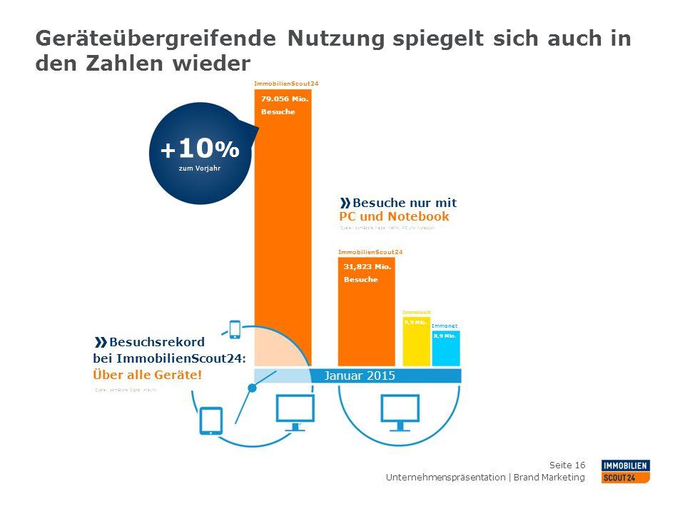 Geräteübergreifende Nutzung spiegelt sich auch in den Zahlen wieder Unternehmenspräsentation | Brand Marketing Seite 16 Besuchsrekord bei ImmobilienSc