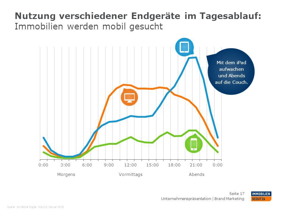 Nutzung verschiedener Endgeräte im Tagesablauf: Immobilien werden mobil gesucht Unternehmenspräsentation | Brand Marketing Seite 17 Quelle: comScore D