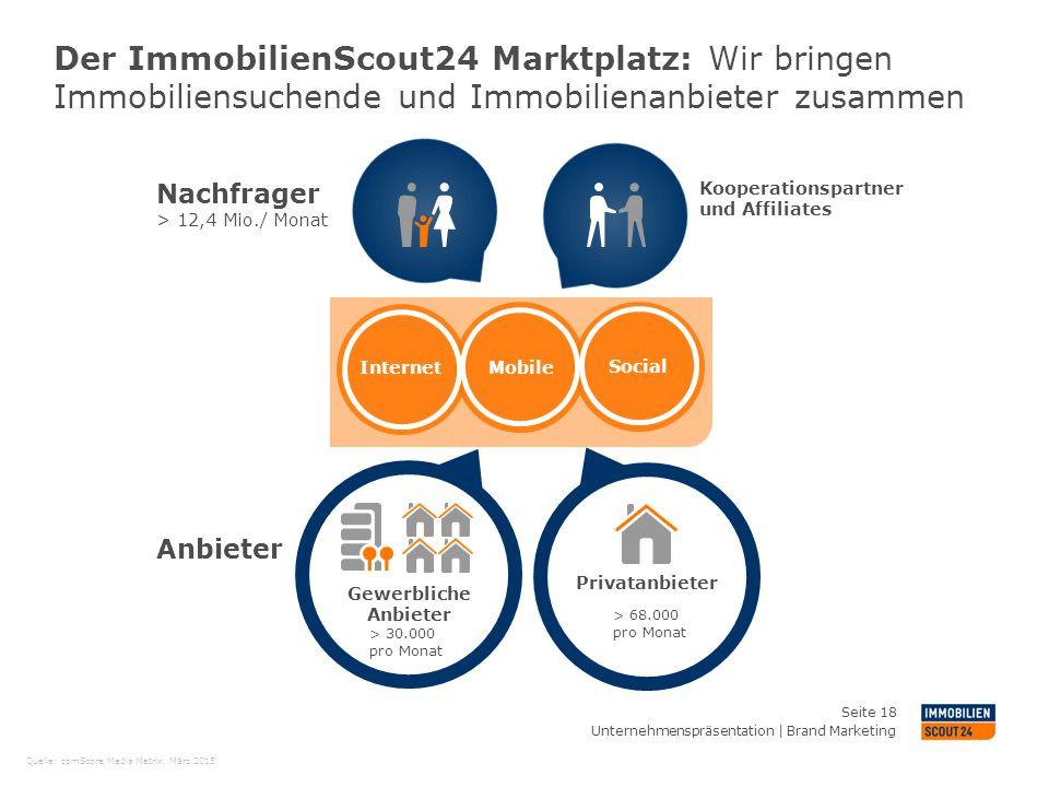 Der ImmobilienScout24 Marktplatz: Wir bringen Immobiliensuchende und Immobilienanbieter zusammen Gewerbliche Anbieter Privatanbieter Nachfrager > 12,4