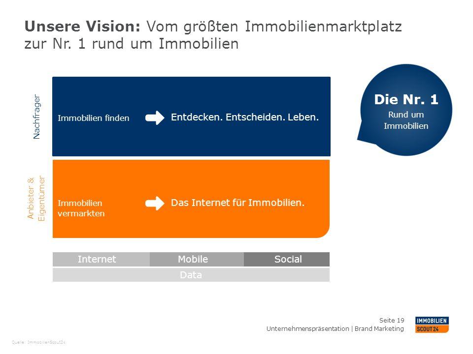Unsere Vision: Vom größten Immobilienmarktplatz zur Nr. 1 rund um Immobilien Das Internet für Immobilien. Entdecken. Entscheiden. Leben. Social Mobile
