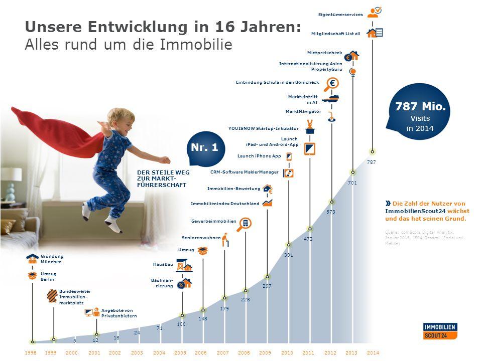 5 12 18 24 71 100 148 179 228 297 391 472 573 701 787 Unsere Entwicklung in 16 Jahren: Alles rund um die Immobilie Gründung München Umzug Berlin Quell