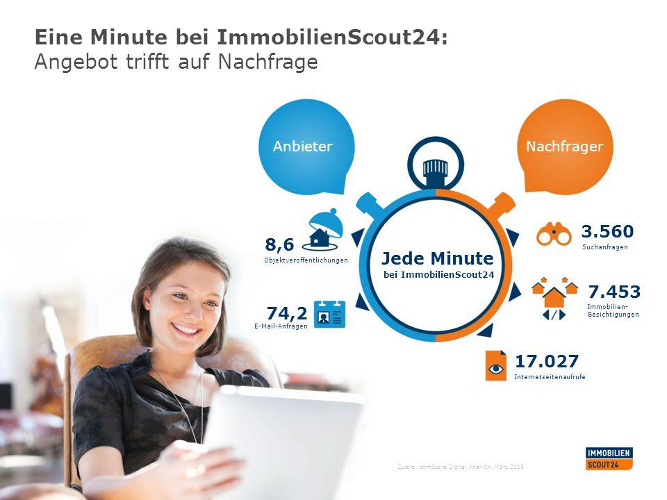Quelle: comScore Digital Analytix, März 2015 Eine Minute bei ImmobilienScout24: Angebot trifft auf Nachfrage AnbieterNachfrager 8,6 Objektveröffentlic
