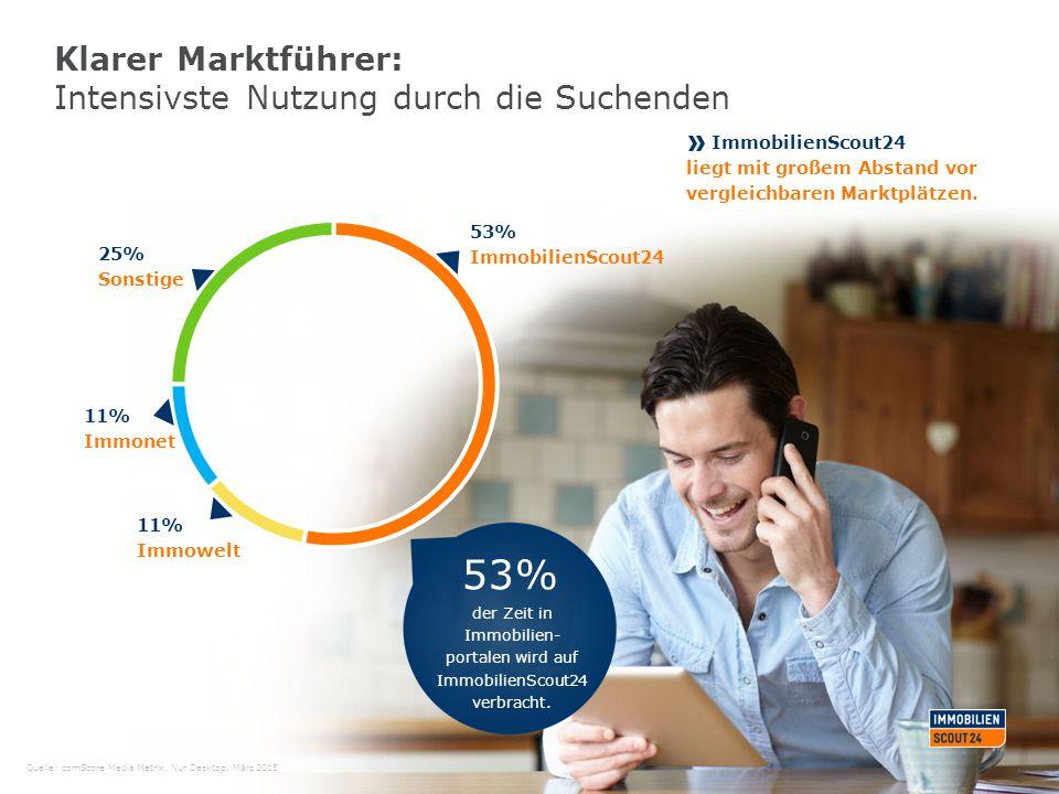 Klarer Marktführer: Intensivste Nutzung durch die Suchenden 53% ImmobilienScout24 ImmobilienScout24 liegt mit großem Abstand vor vergleichbaren Marktp