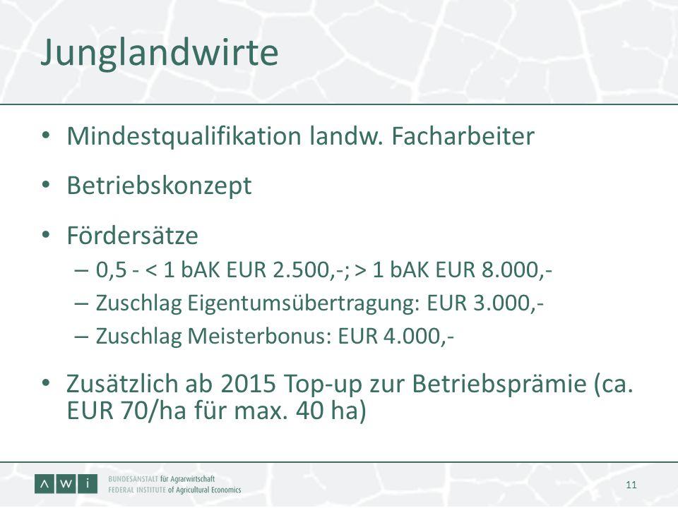 Junglandwirte Mindestqualifikation landw. Facharbeiter Betriebskonzept Fördersätze – 0,5 - 1 bAK EUR 8.000,- – Zuschlag Eigentumsübertragung: EUR 3.00