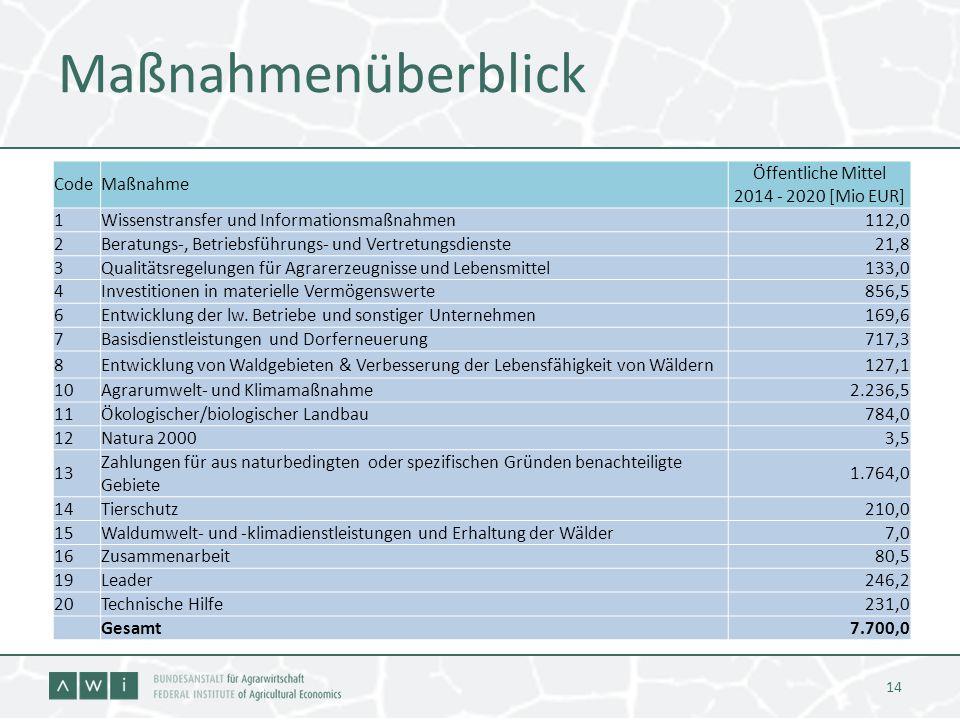 Maßnahmenüberblick 14 CodeMaßnahme Öffentliche Mittel 2014 - 2020 [Mio EUR] 1Wissenstransfer und Informationsmaßnahmen 112,0 2Beratungs-, Betriebsführ