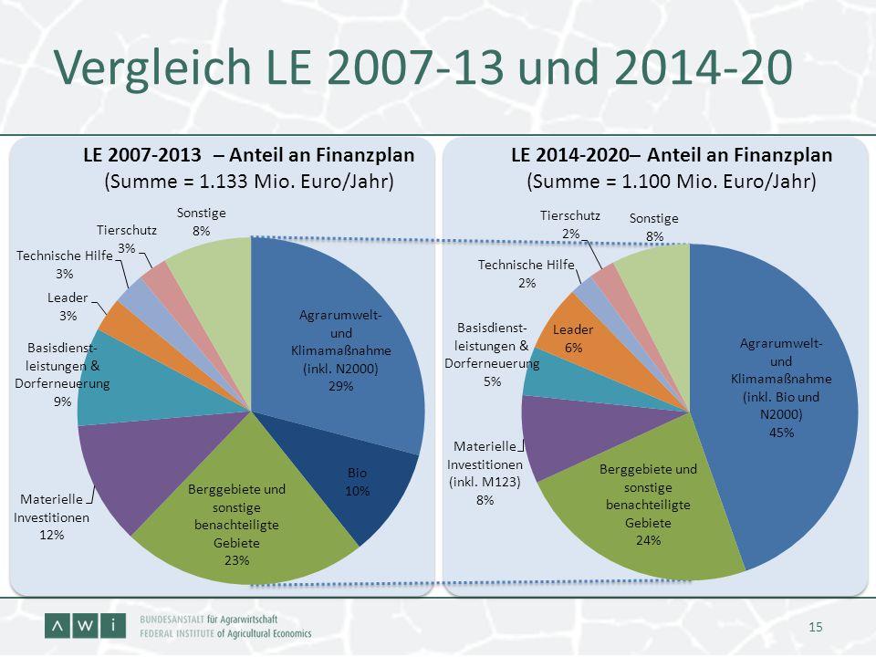 Vergleich LE 2007-13 und 2014-20 15 LE 2007-2013 – Anteil an Finanzplan (Summe = 1.133 Mio. Euro/Jahr) LE 2014-2020– Anteil an Finanzplan (Summe = 1.1