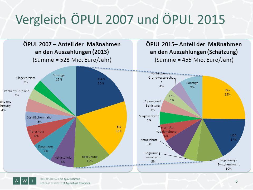 Vergleich ÖPUL 2007 und ÖPUL 2015 6 ÖPUL 2007 – Anteil der Maßnahmen an den Auszahlungen (2013) (Summe = 528 Mio. Euro/Jahr) ÖPUL 2015– Anteil der Maß