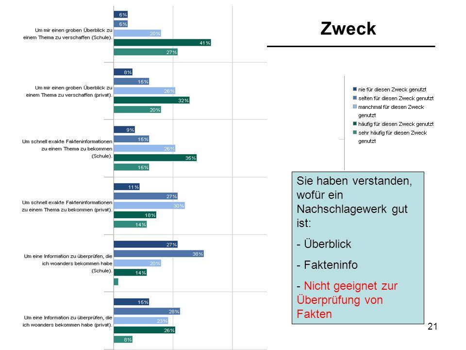 21/07/2015Ulrike Spree21 Zweck Sie haben verstanden, wofür ein Nachschlagewerk gut ist: - Überblick - Fakteninfo - Nicht geeignet zur Überprüfung von