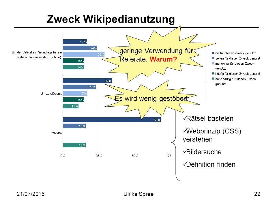 21/07/2015Ulrike Spree22 Zweck Wikipedianutzung geringe Verwendung für Referate. Warum? Rätsel bastelen Webprinzip (CSS) verstehen Bildersuche Definit