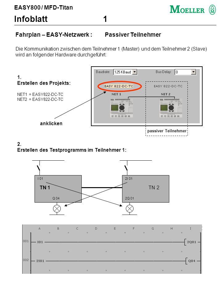 Fahrplan – EASY-Netzwerk : Passiver Teilnehmer Die Kommunikation zwischen dem Teilnehmer 1 (Master) und dem Teilnehmer 2 (Slave) wird an folgender Hardware durchgeführt: 1.
