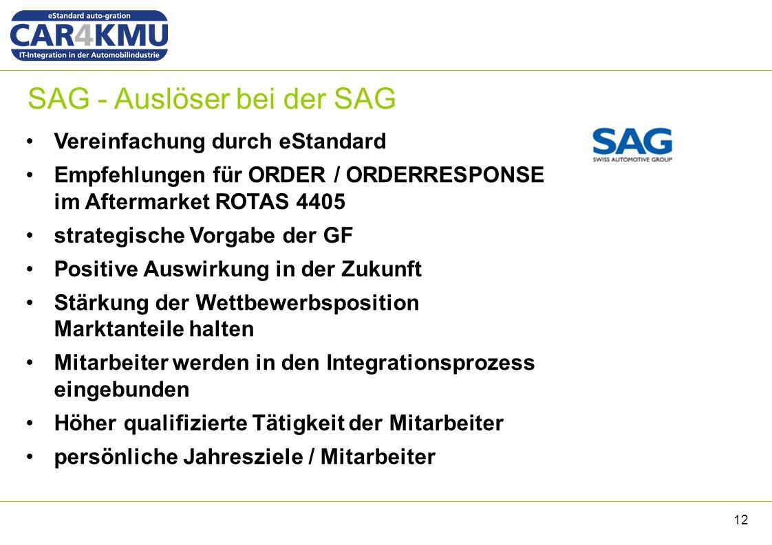 SAG - Auslöser bei der SAG 12 Vereinfachung durch eStandard Empfehlungen für ORDER / ORDERRESPONSE im Aftermarket ROTAS 4405 strategische Vorgabe der