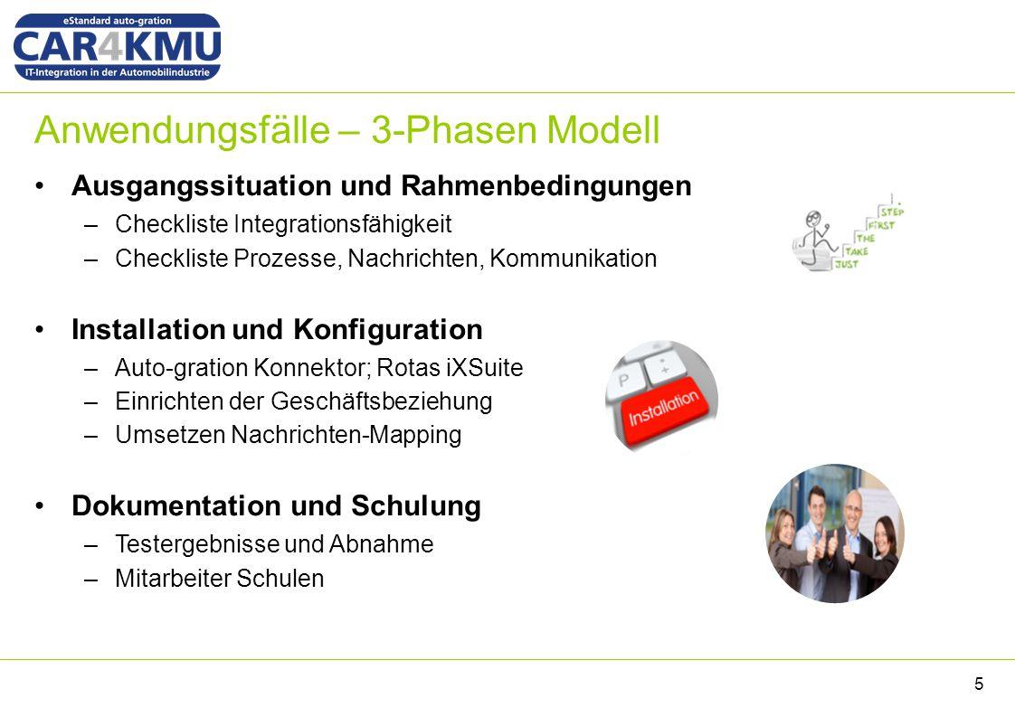 Anwendungsfälle – 3-Phasen Modell 5 Ausgangssituation und Rahmenbedingungen –Checkliste Integrationsfähigkeit –Checkliste Prozesse, Nachrichten, Kommu
