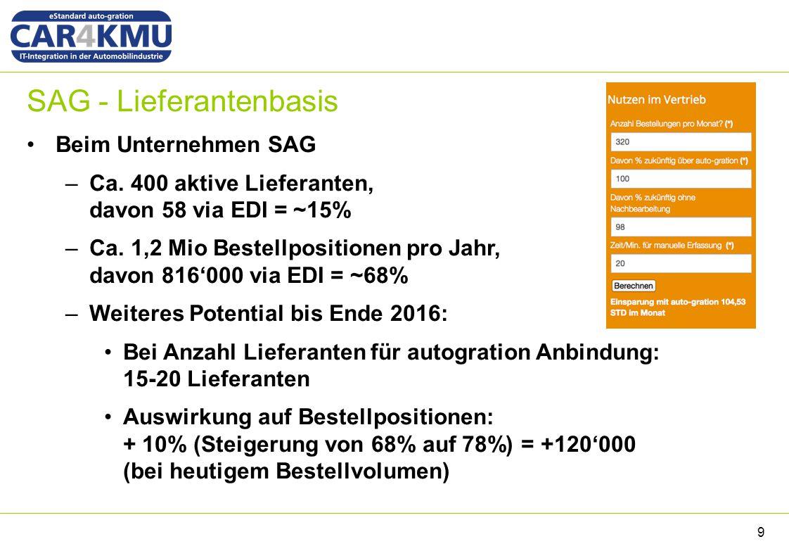 SAG - Lieferantenbasis 9 Beim Unternehmen SAG –Ca. 400 aktive Lieferanten, davon 58 via EDI = ~15% –Ca. 1,2 Mio Bestellpositionen pro Jahr, davon 816'