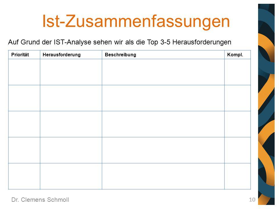 Ist-Zusammenfassungen Dr. Clemens Schmoll 10 PrioritätHerausforderungBeschreibungKompl. Auf Grund der IST-Analyse sehen wir als die Top 3-5 Herausford