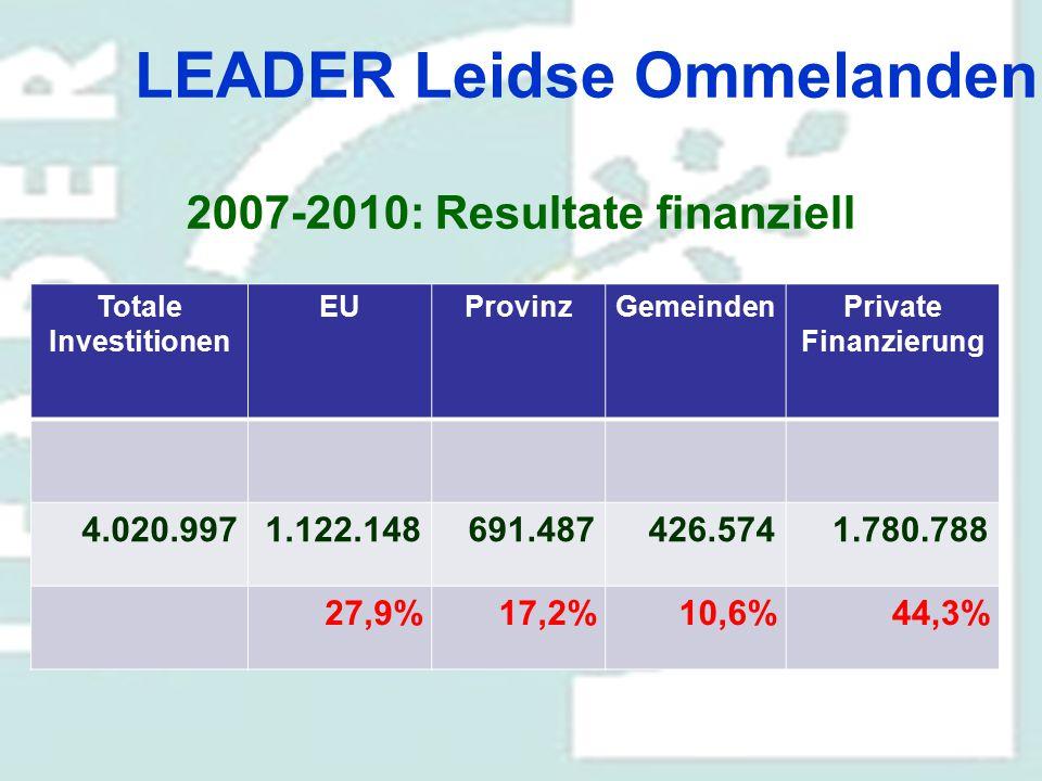 LEADER Leidse Ommelanden 2007-2010: Resultate finanziell Totale Investitionen EUProvinzGemeindenPrivate Finanzierung 4.020.9971.122.148691.487426.5741