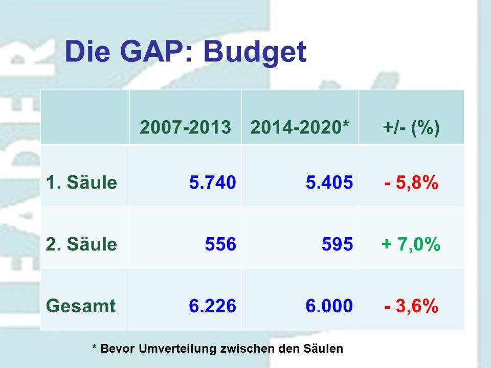 Die GAP: Budget 2007-20132014-2020*+/- (%) 1. Säule5.7405.405- 5,8% 2. Säule556595+ 7,0% Gesamt6.2266.000- 3,6% * Bevor Umverteilung zwischen den Säul