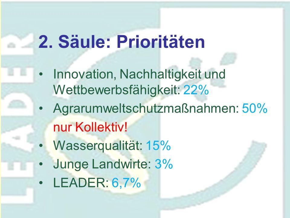 2. Säule: Prioritäten Innovation, Nachhaltigkeit und Wettbewerbsfähigkeit: 22% Agrarumweltschutzmaßnahmen: 50% nur Kollektiv! Wasserqualität: 15% Jung