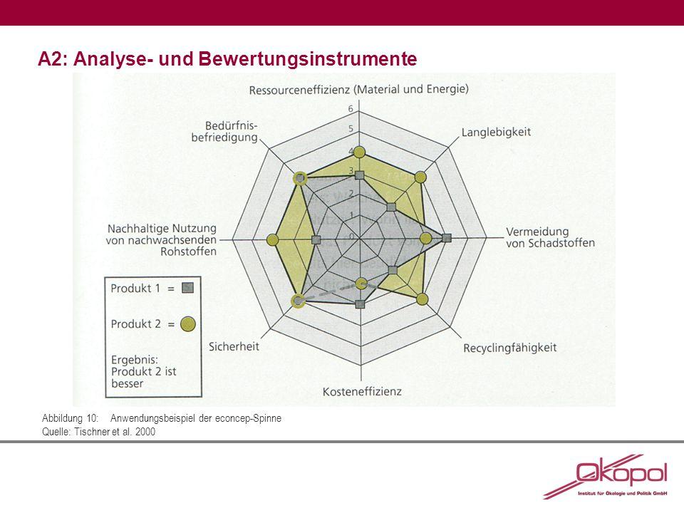 A2: Analyse- und Bewertungsinstrumente Abbildung 10:Anwendungsbeispiel der econcep-Spinne Quelle: Tischner et al. 2000