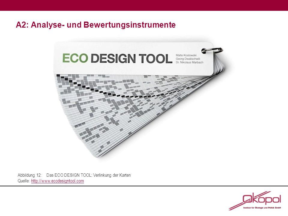Vollständige Quellenangaben (Analyse- und Bewertungsinstrumente):  Tischner, Ursula; Schminke, Eva; Rubik, Frieder; Prösler, Martin (2000): Was ist EcoDesign.