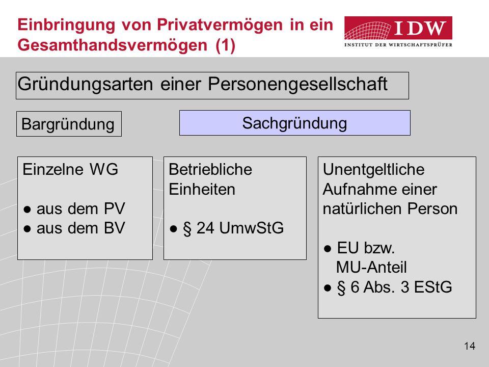 14 Einbringung von Privatvermögen in ein Gesamthandsvermögen (1) Gründungsarten einer Personengesellschaft Bargründung Sachgründung Einzelne WG ● aus