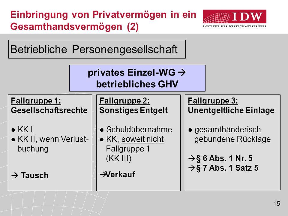15 privates Einzel-WG  betriebliches GHV Fallgruppe 1: Gesellschaftsrechte ● KK I ● KK II, wenn Verlust- buchung  Tausch Fallgruppe 2: Sonstiges Ent