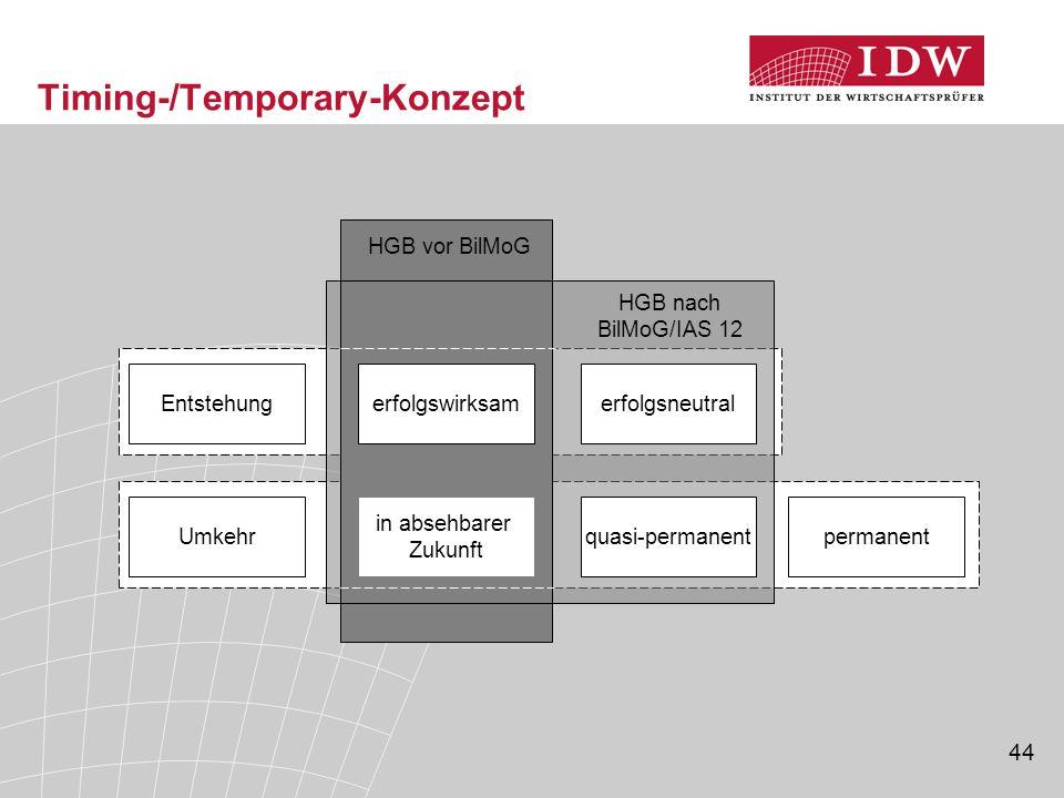 44 Timing-/Temporary-Konzept Entstehungerfolgswirksamerfolgsneutral in absehbarer Zukunft quasi-permanentpermanentUmkehr HGB nach BilMoG/IAS 12 HGB vo