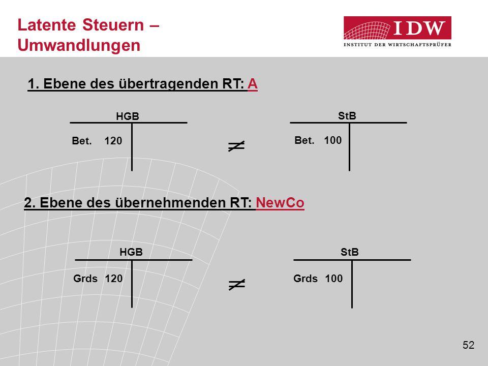 52 Latente Steuern – Umwandlungen Bet. 100 StB Bet. 120 HGB 1. Ebene des übertragenden RT: A Grds 120 HGB 2. Ebene des übernehmenden RT: NewCo StB Grd