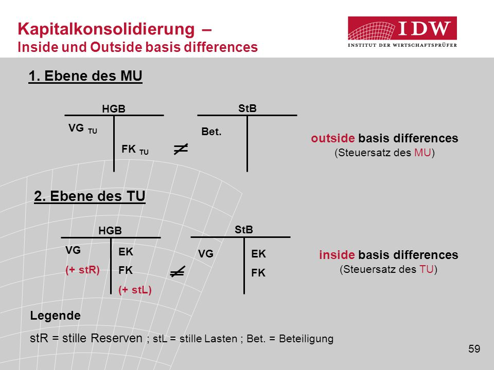 59 Kapitalkonsolidierung – Inside und Outside basis differences FK TU VG TU HGB Bet.
