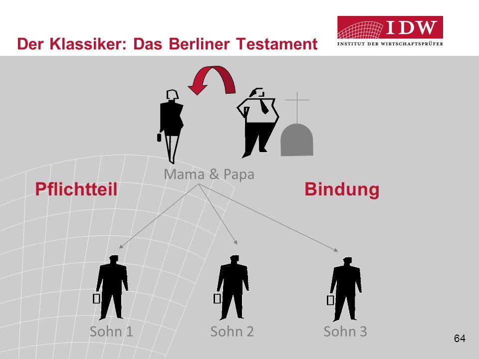 64 Der Klassiker: Das Berliner Testament PflichtteilBindung Mama & Papa Sohn 1Sohn 2Sohn 3