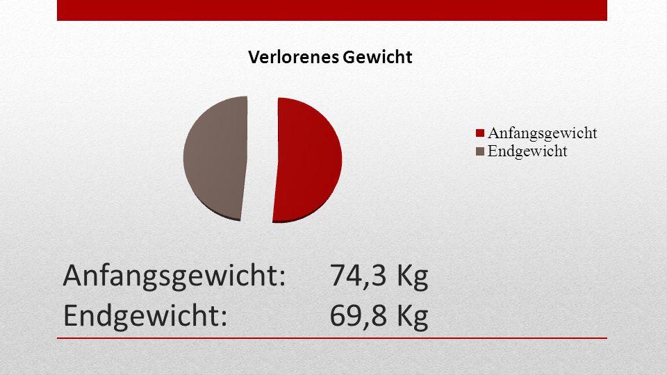 Anfangsgewicht:74,3 Kg Endgewicht:69,8 Kg