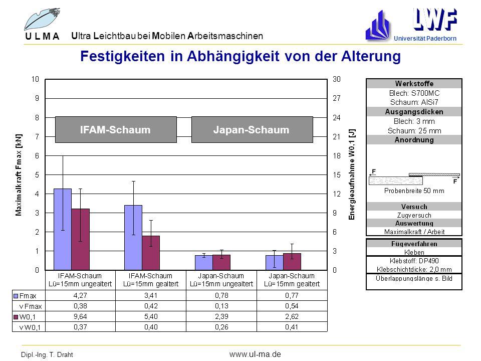 Dipl.-Ing. T. Draht www.ul-ma.de U L M A Ultra Leichtbau bei Mobilen Arbeitsmaschinen Universität Paderborn Festigkeiten in Abhängigkeit von der Alter