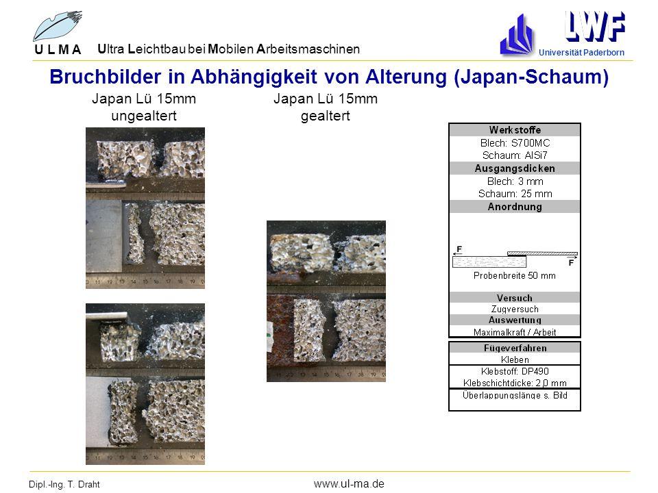 Dipl.-Ing. T. Draht www.ul-ma.de U L M A Ultra Leichtbau bei Mobilen Arbeitsmaschinen Universität Paderborn Bruchbilder in Abhängigkeit von Alterung (