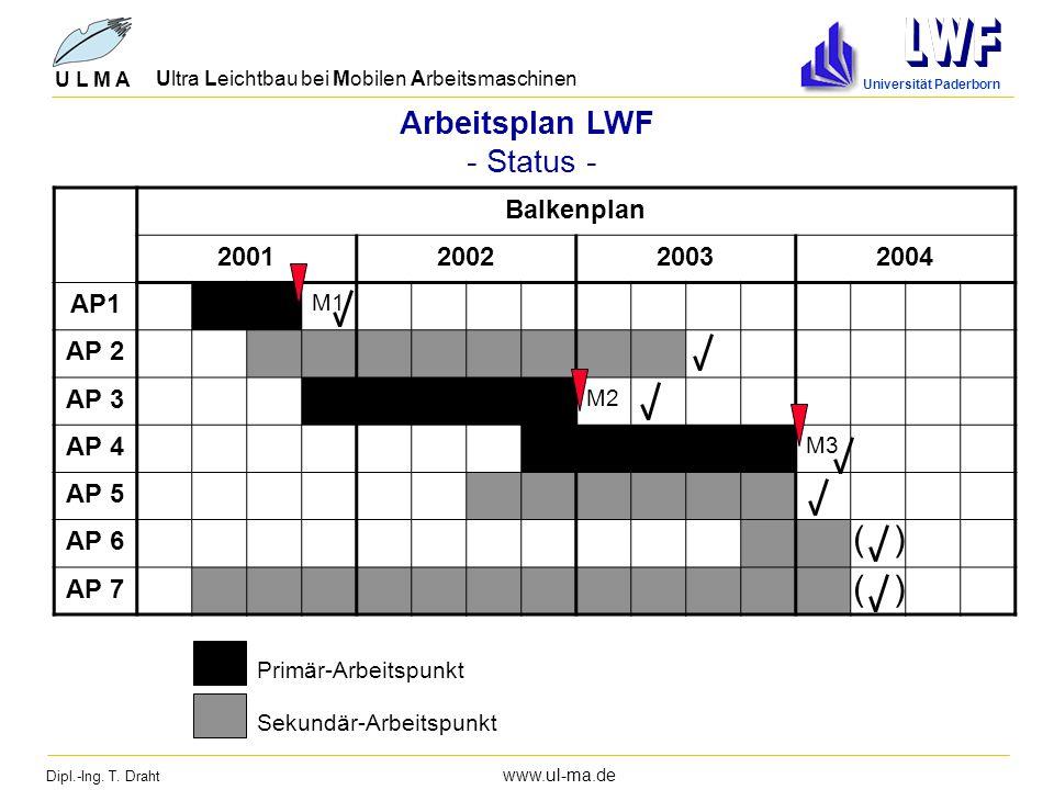 Dipl.-Ing. T. Draht www.ul-ma.de U L M A Ultra Leichtbau bei Mobilen Arbeitsmaschinen Universität Paderborn Arbeitsplan LWF - Status - Balkenplan 2001