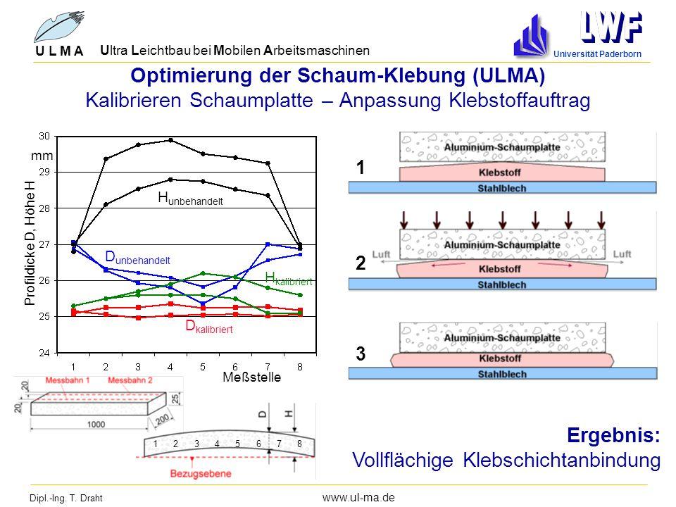 Dipl.-Ing. T. Draht www.ul-ma.de U L M A Ultra Leichtbau bei Mobilen Arbeitsmaschinen Universität Paderborn Optimierung der Schaum-Klebung (ULMA) Kali