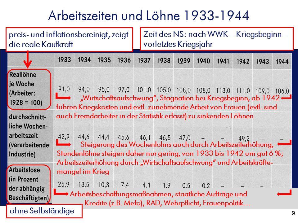 """9 Arbeitszeiten und Löhne 1933-1944 Zeit des NS: nach WWK – Kriegsbeginn – vorletztes Kriegsjahr """"Wirtschaftsaufschwung"""", Stagnation bei Kriegsbeginn,"""