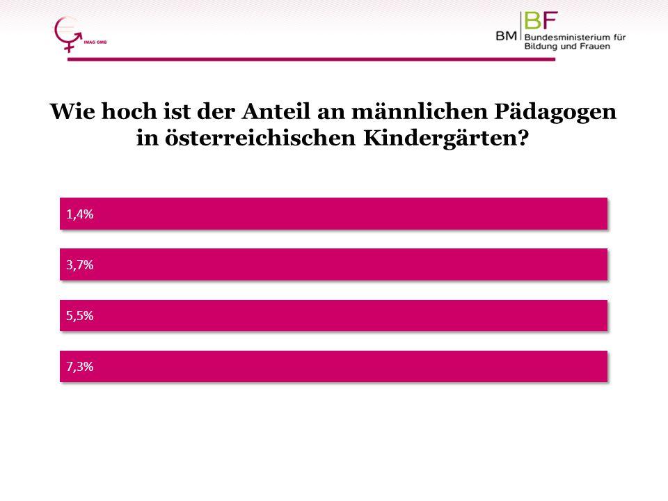 1,4% Wie hoch ist der Anteil an männlichen Pädagogen in österreichischen Kindergärten? 5,5% 7,3% 3,7%