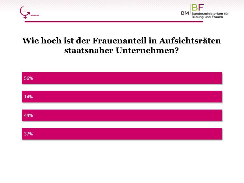 56% Wie hoch ist der Frauenanteil in Aufsichtsräten staatsnaher Unternehmen? 44% 37% 14%