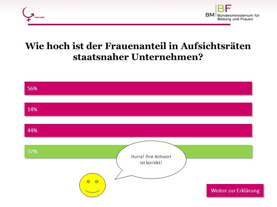 37% 56% 44% 14% Hurra! Ihre Antwort ist korrekt! Weiter zur Erklärung Wie hoch ist der Frauenanteil in Aufsichtsräten staatsnaher Unternehmen?